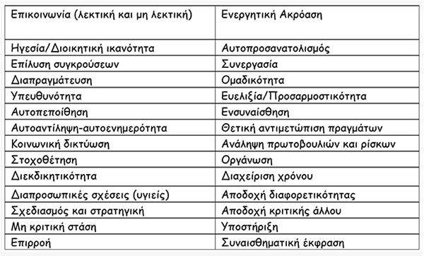 anaptissontas-tis-koinonikes-deksiotites-ton-paidion-me-drastiriotites-icon7